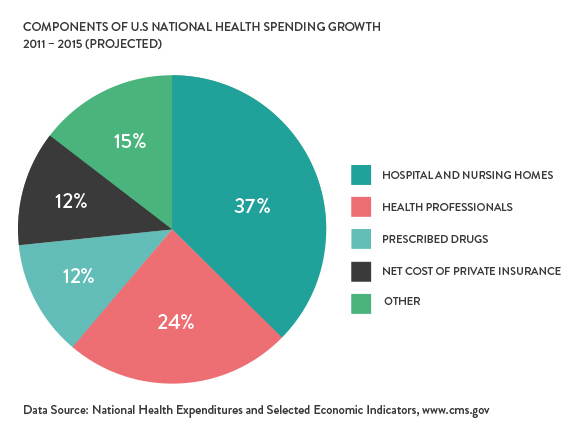 Components of U.S. National Health Spending Growth 2011 - 2015 (Projected)