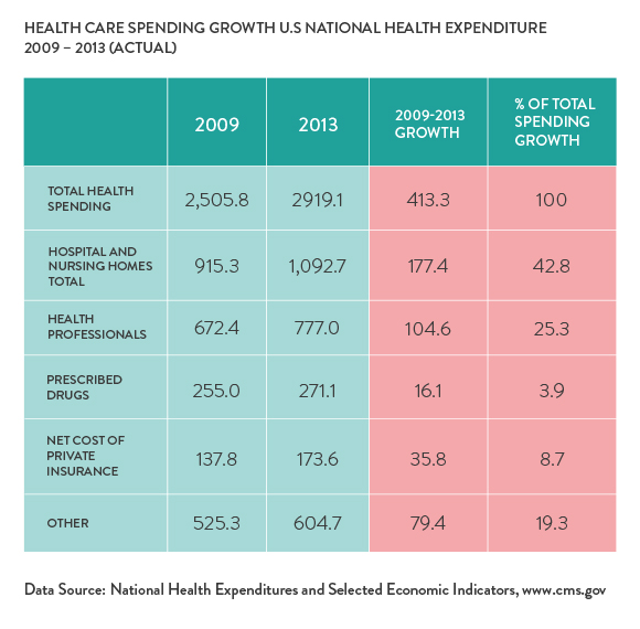Health Care Spending Growth U.S. National Health Expenditure 2009 - 2013 (Actual)