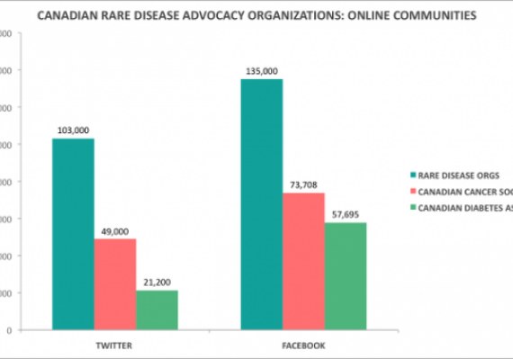 Graph - Canadian Rare Disease Advocacy Organizations: Online Communities