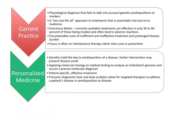 Personalized Medicine graphic shows difference between Current Practice and Personalized Medicine Model
