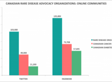Graph - Canadian Rare Disease Advocacy Organizations: Online Communities