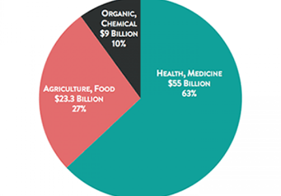 Canadian Biotech Economy
